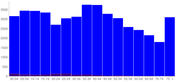 Graph: Population by Age and Hispanic or Latino Origin, 2000 Census - Coffee County, Tennessee - Census Viewer