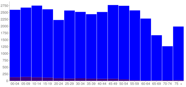 Graph: Population by Age and Hispanic or Latino Origin, 2010 Census - Huber Heights, Ohio - Census Viewer