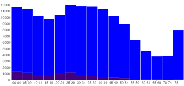 Graph: Population by Age and Hispanic or Latino Origin, 2000 Census - Vancouver, Washington - Census Viewer