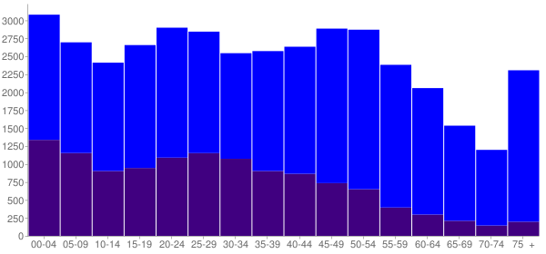 Graph: Population by Age and Hispanic or Latino Origin, 2010 Census - Atlantic City, New Jersey - Census Viewer