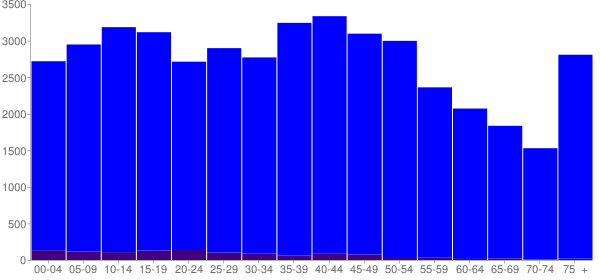 Graph: Population by Age and Hispanic or Latino Origin, 2000 Census - Coffee County, Alabama - Census Viewer
