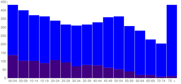 Graph: Population by Age and Hispanic or Latino Origin, 2010 Census - Livingston, Texas - Census Viewer