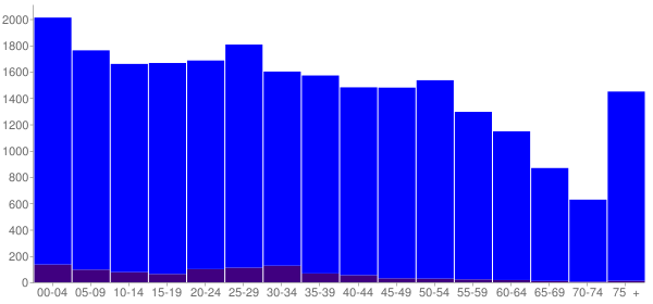 Graph: Population by Age and Hispanic or Latino Origin, 2010 Census - Griffin, Georgia - Census Viewer