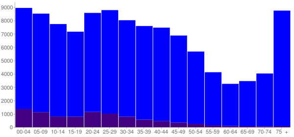 Graph: Population by Age and Hispanic or Latino Origin, 2000 Census - South Bend, Indiana - Census Viewer