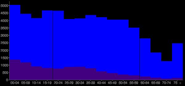 Graph: Population by Age and Hispanic or Latino Origin, 2010 Census - Pontiac, Michigan - Census Viewer