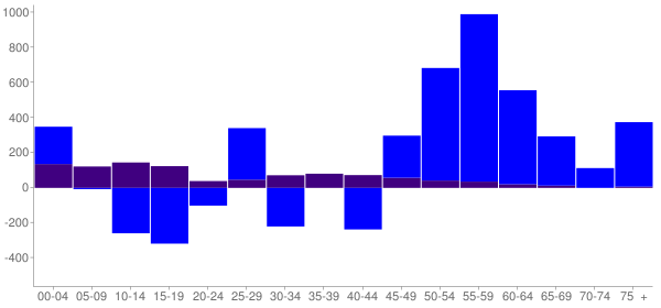 Graph: Change in Population between 2000 and 2010, by Age and Hispanic or Latino Origin - Steele County, Minnesota - Census Viewer