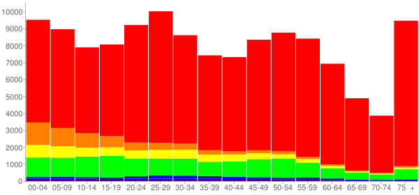 Graph: Population by Age and Race, 2010 Census - Topeka, Kansas - Census Viewer