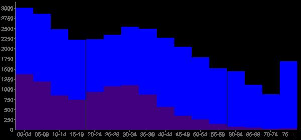 Graph: Population by Age and Hispanic or Latino Origin, 2010 Census - Monroe, North Carolina - Census Viewer