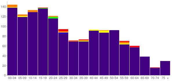Graph: Population by Age and Race, 2010 Census - Casa Blanca, Arizona - Census Viewer