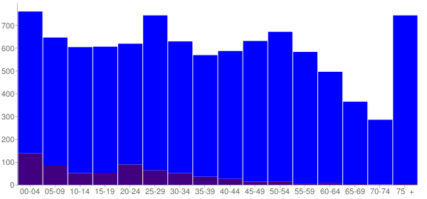 Graph: Population by Age and Hispanic or Latino Origin, 2010 Census - Sparta, Wisconsin - Census Viewer