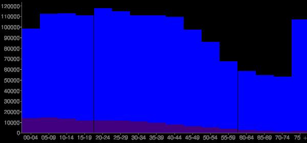 Graph: Population by Age and Hispanic or Latino Origin, 2000 Census - Philadelphia, Pennsylvania - Census Viewer