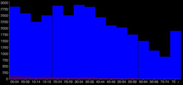 Graph: Population by Age and Hispanic or Latino Origin, 2010 Census - Delaware, Ohio - Census Viewer
