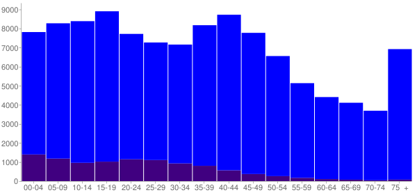 Graph: Population by Age and Hispanic or Latino Origin, 2000 Census - Gregg County, Texas - Census Viewer