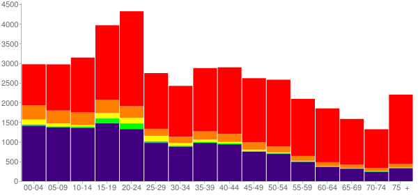 Graph: Population by Age and Race, 2000 Census - Cherokee County, Oklahoma - Census Viewer