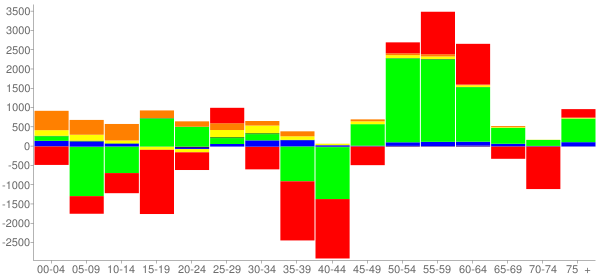 Graph: Change in Population between 2000 and 2010, by Age and Race - Columbus, Georgia - Census Viewer