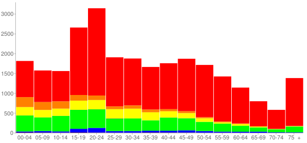 Graph: Population by Age and Race, 2010 Census - Easton, Pennsylvania - Census Viewer