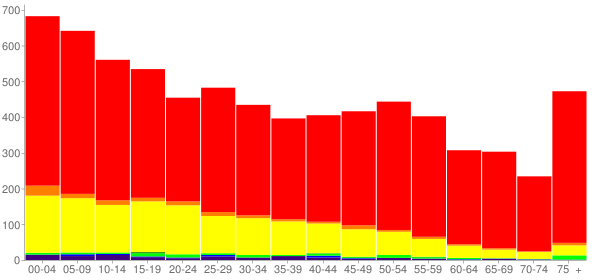 Graph: Population by Age and Race, 2010 Census - Bailey County, Texas - Census Viewer
