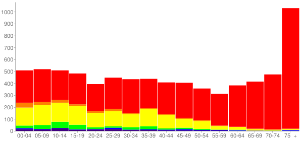 Graph: Population by Age and Race, 2010 Census - Round Lake Park, Illinois - Census Viewer