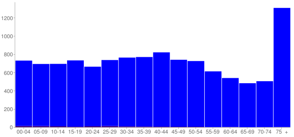 Graph: Population by Age and Hispanic or Latino Origin, 2000 Census - Herrin, Illinois - Census Viewer