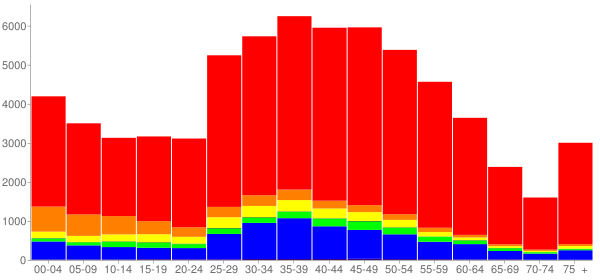 Graph: Population by Age and Race, 2010 Census - Redondo Beach, California - Census Viewer