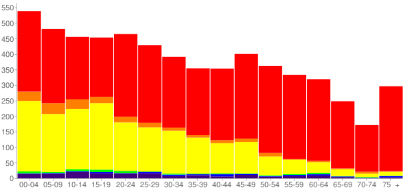 Graph: Population by Age and Race, 2010 Census - Union Gap, Washington - Census Viewer