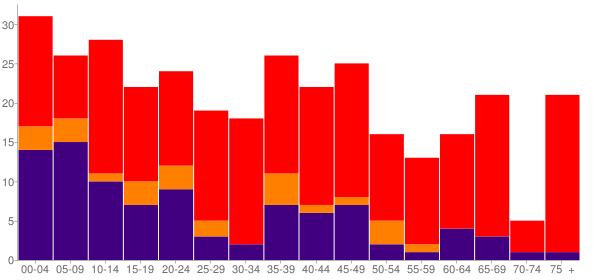 Graph: Population by Age and Race, 2010 Census - Wyandotte, Oklahoma - Census Viewer