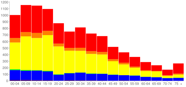 Graph: Population by Age and Race, 2000 Census - Livingston, California - Census Viewer
