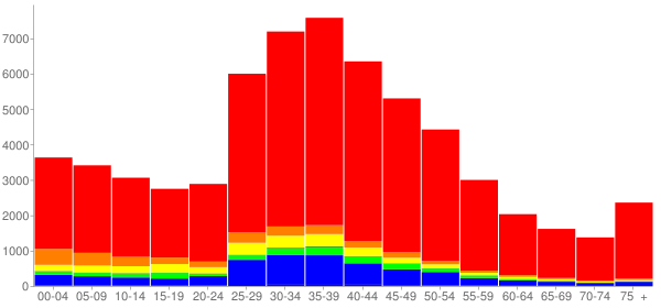 Graph: Population by Age and Race, 2000 Census - Redondo Beach, California - Census Viewer