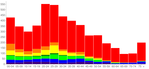 Graph: Population by Age and Race, 2000 Census - Fife, Washington - Census Viewer