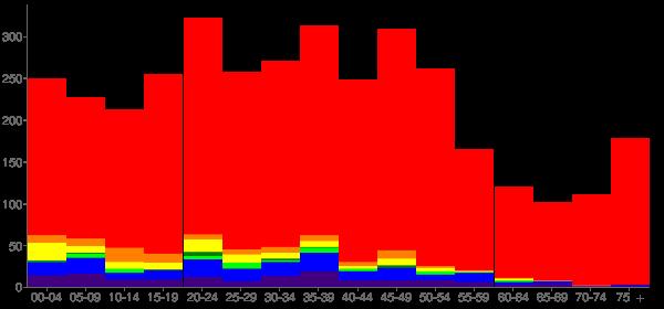 Graph: Population by Age and Race, 2000 Census - Marietta-Alderwood, Washington - Census Viewer