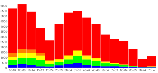 Graph: Change in Population between 2000 and 2010, by Age and Race - Kendall County, Illinois - Census Viewer