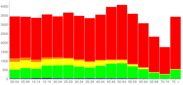 Graph: Population by Age and Race, 2010 Census - Rusk County, Texas - Census Viewer