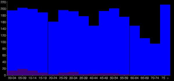 Graph: Population by Age and Hispanic or Latino Origin, 2010 Census - Healdton, Oklahoma - Census Viewer