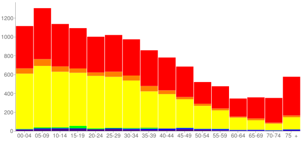 Graph: Population by Age and Race, 2000 Census - Commerce, California - Census Viewer