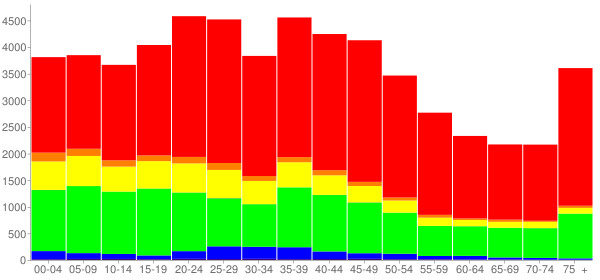 Graph: Population by Age and Race, 2000 Census - Galveston, Texas - Census Viewer
