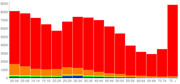 Graph: Population by Age and Race, 2000 Census - Dearborn, Michigan - Census Viewer