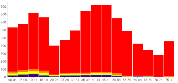 Graph: Population by Age and Race, 2000 Census - Skamania County, Washington - Census Viewer