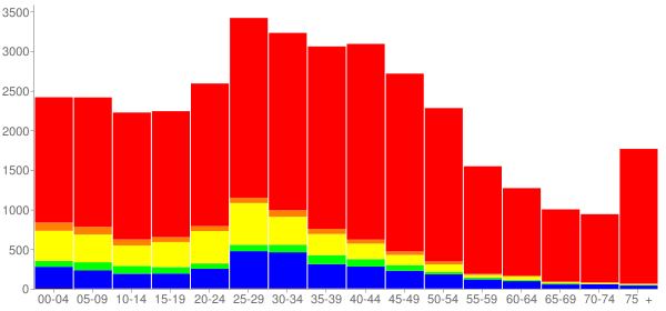 Graph: Population by Age and Race, 2000 Census - Wheeling, Illinois - Census Viewer