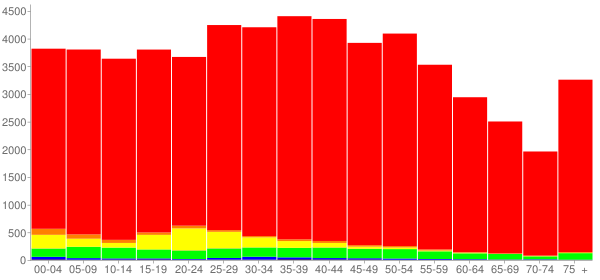 Graph: Population by Age and Race, 2000 Census - Hamblen County, Tennessee - Census Viewer