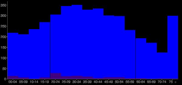 Graph: Population by Age and Hispanic or Latino Origin, 2010 Census - Columbiana, Alabama - Census Viewer