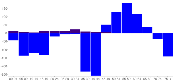 Graph: Change in Population between 2000 and 2010, by Age and Hispanic or Latino Origin - Grant County, South Dakota - Census Viewer