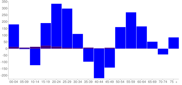 Graph: Change in Population between 2000 and 2010, by Age and Hispanic or Latino Origin - Bemidji, Minnesota - Census Viewer