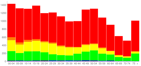 Graph: Population by Age and Race, 2010 Census - Bay City, Texas - Census Viewer