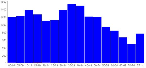 Graph: Population by Age and Hispanic or Latino Origin, 2000 Census - Union County, Tennessee - Census Viewer