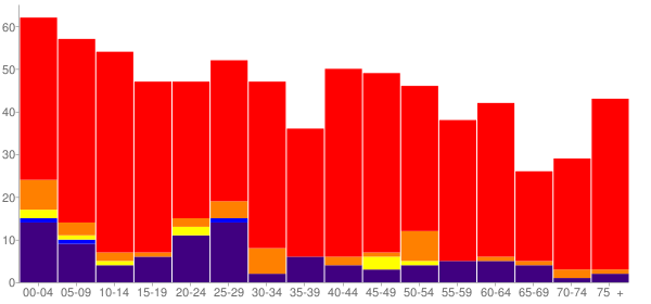 Graph: Population by Age and Race, 2010 Census - Roff, Oklahoma - Census Viewer