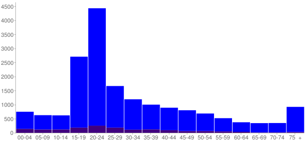 Graph: Population by Age and Hispanic or Latino Origin, 2000 Census - West Chester, Pennsylvania - Census Viewer
