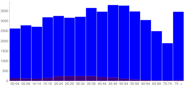 Graph: Population by Age and Hispanic or Latino Origin, 2010 Census - Jackson County, Florida - Census Viewer