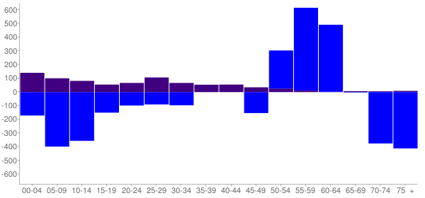 Graph: Change in Population between 2000 and 2010, by Age and Hispanic or Latino Origin - New Albany, Indiana - Census Viewer