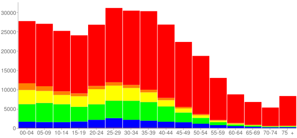 Graph: Population by Age and Race, 2000 Census - Arlington, Texas - Census Viewer