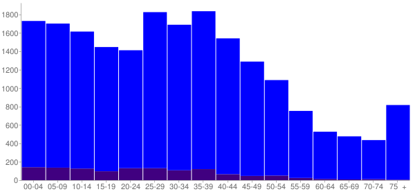 Graph: Population by Age and Hispanic or Latino Origin, 2000 Census - Bentonville, Arkansas - Census Viewer
